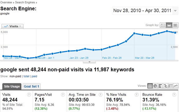 SEO traffic results